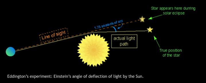 Arthur Stanley Eddington - Bending of light